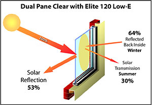 Dual Pane Clear Windows with Elite 120 Low-E Insulation
