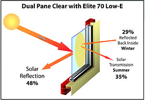 Dual Pane Clear Windows with Elite 70 Low-E Insulation
