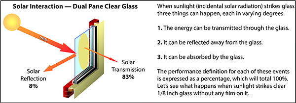 Solar Interaction with a Dual Pane Clear Glass Insulated Window