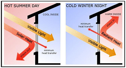 Insulated Window Heat Transfer Example